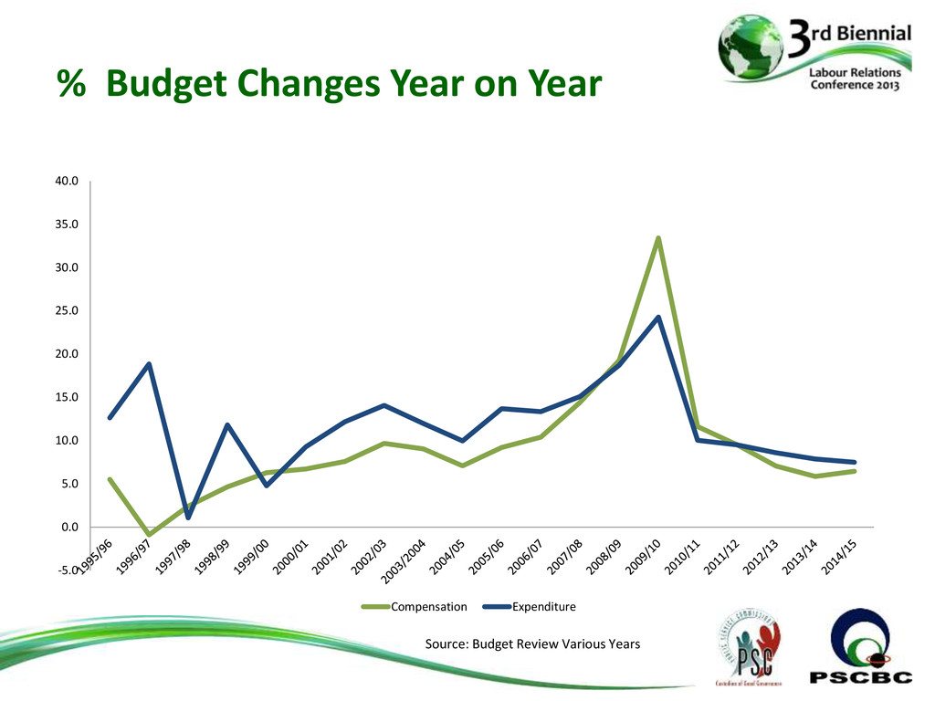 % Budget Changes Year on Year -5.0 0.0 5.0 10.0...