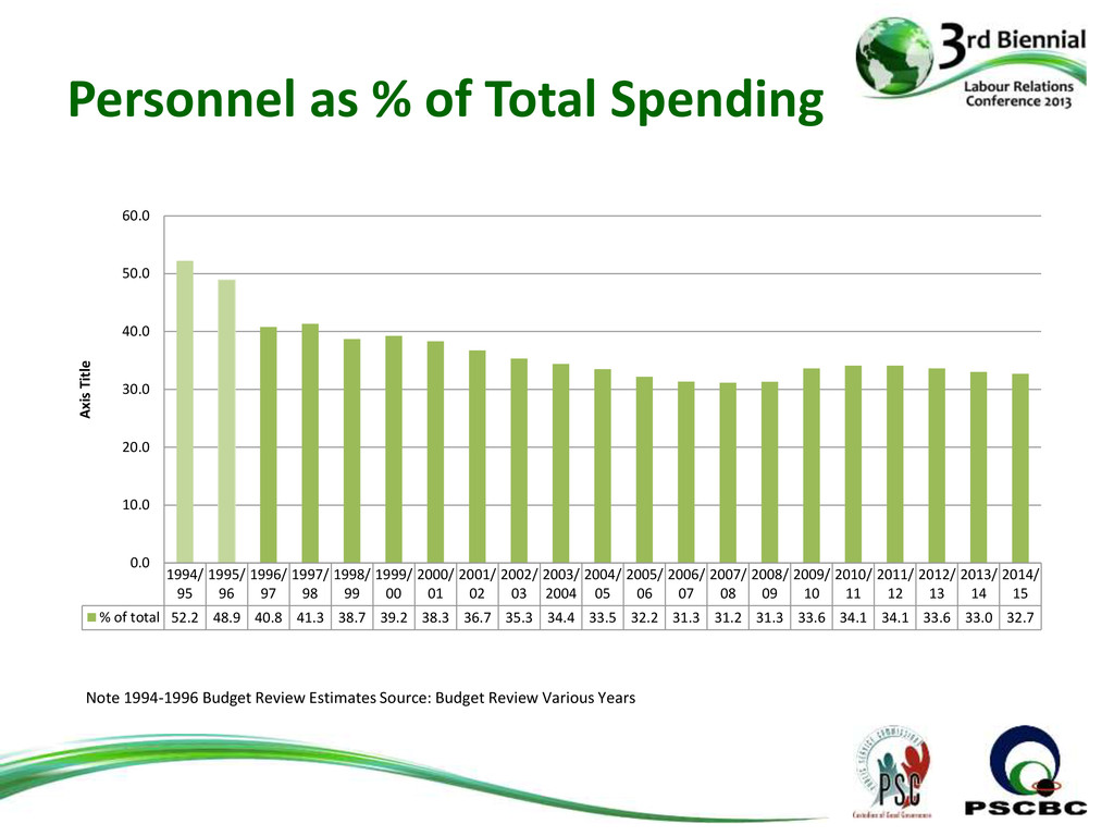 Personnel as % of Total Spending 1994/ 95 1995/...