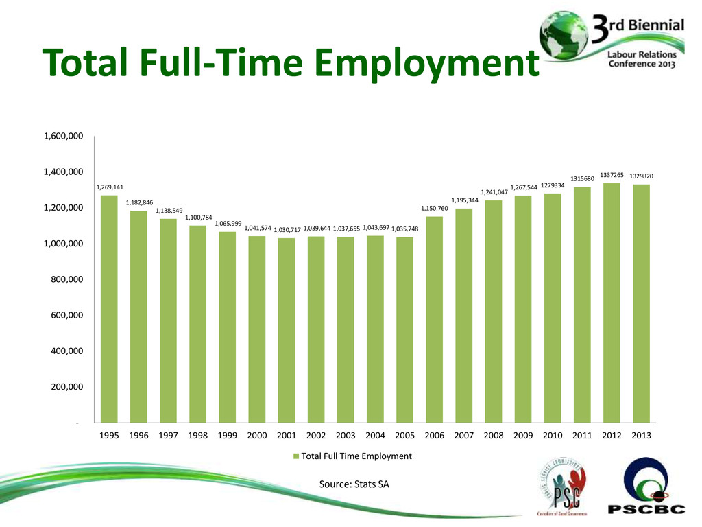 Total Full-Time Employment 1,269,141 1,182,846 ...