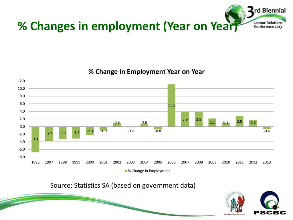 % Changes in employment (Year on Year) -6.8 -3....