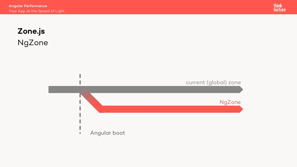 NgZone Angular Performance Your App at the Spee...