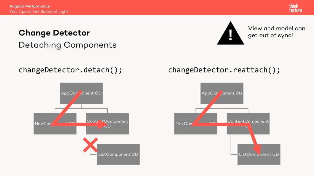Detaching Components changeDetector.detach(); c...