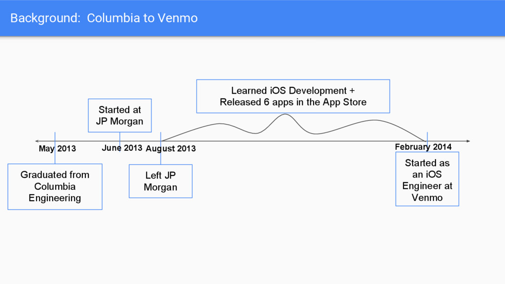 Background: Columbia to Venmo Graduated from Co...
