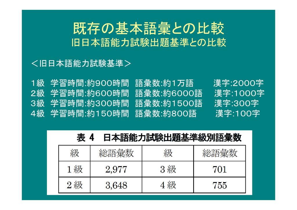 既存の基本語彙との比較 旧日本語能力試験出題基準との比較 <旧日本語能力試験基準> 1級 学習...