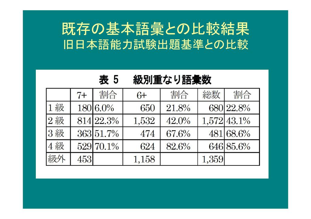 既存の基本語彙との比較結果 旧日本語能力試験出題基準との比較