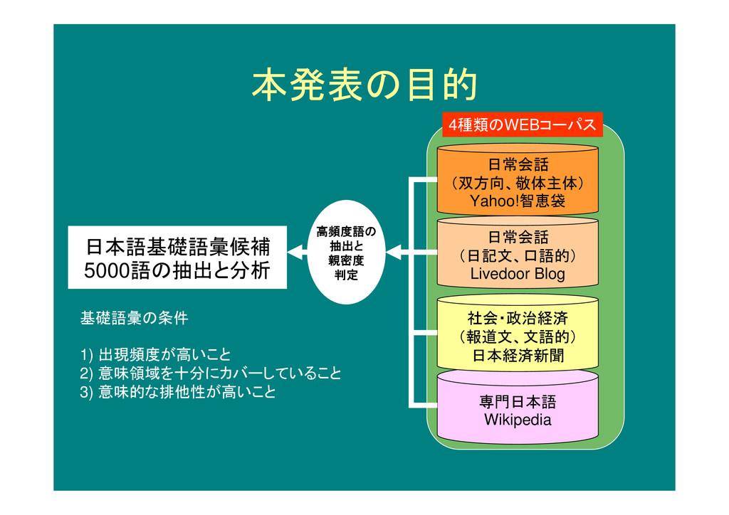 本発表の目的 日本語基礎語彙候補 5000語の抽出と分析 日常会話 (双方向、敬体主体) Ya...
