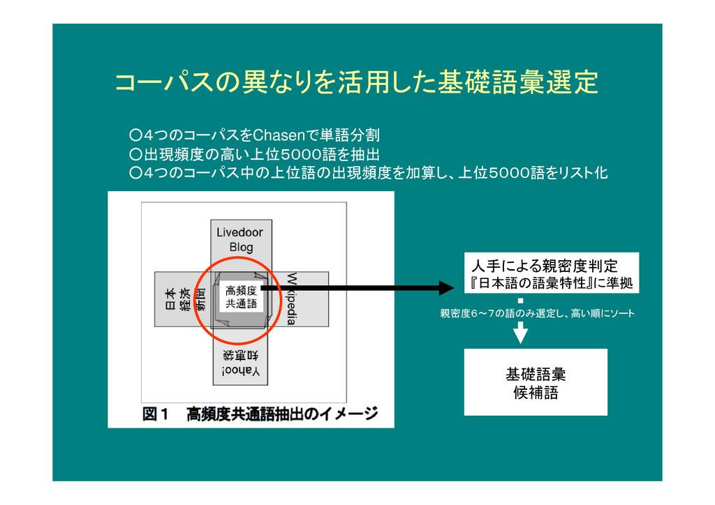人手による親密度判定 『日本語の語彙特性』に準拠 基礎語彙 候補語 ○4つのコーパスをChas...