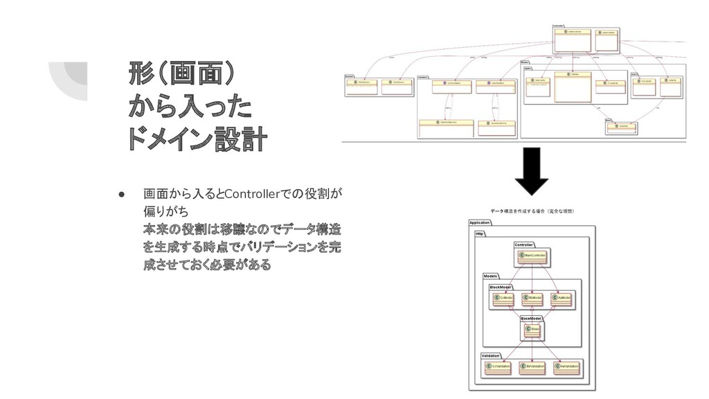 形(画面) から入った ドメイン設計 ● 画面から入るとControllerでの役割が 偏りが...