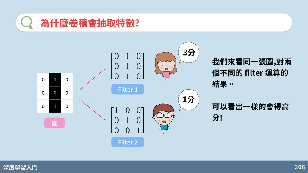 深度學習入門 206 為什麼卷積會抽取特徵? [ 0 1 0 0 1 0 0 1 0 ] 0 ...
