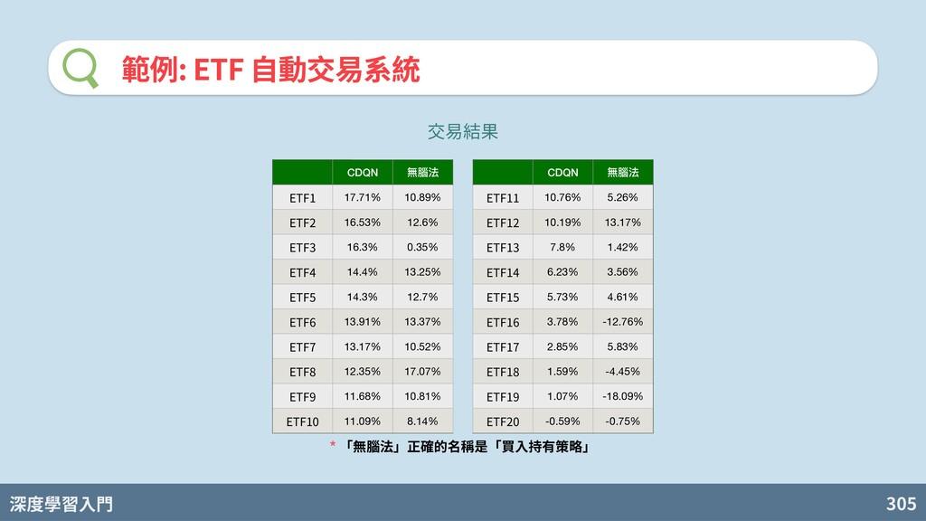 深度學習入門 305 範例: ETF ⾃動交易系統 CDQN 無腦法 CDQN 無腦法 ETF...