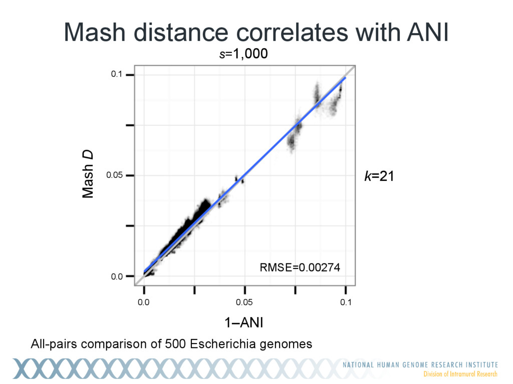 Mash distance correlates with ANI All-pairs com...
