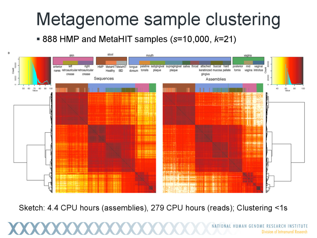 Metagenome sample clustering ! 888 HMP and Meta...