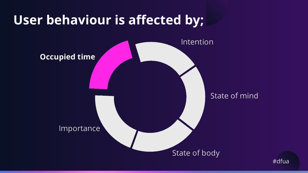 #dfua User behaviour is affected by; State of m...