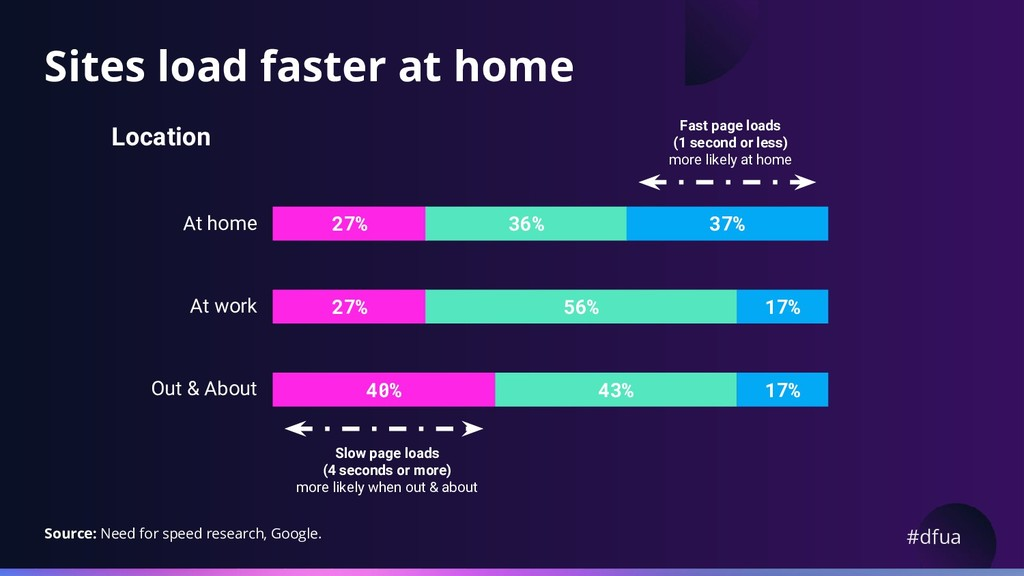 #dfua Sites load faster at home Location Slow p...