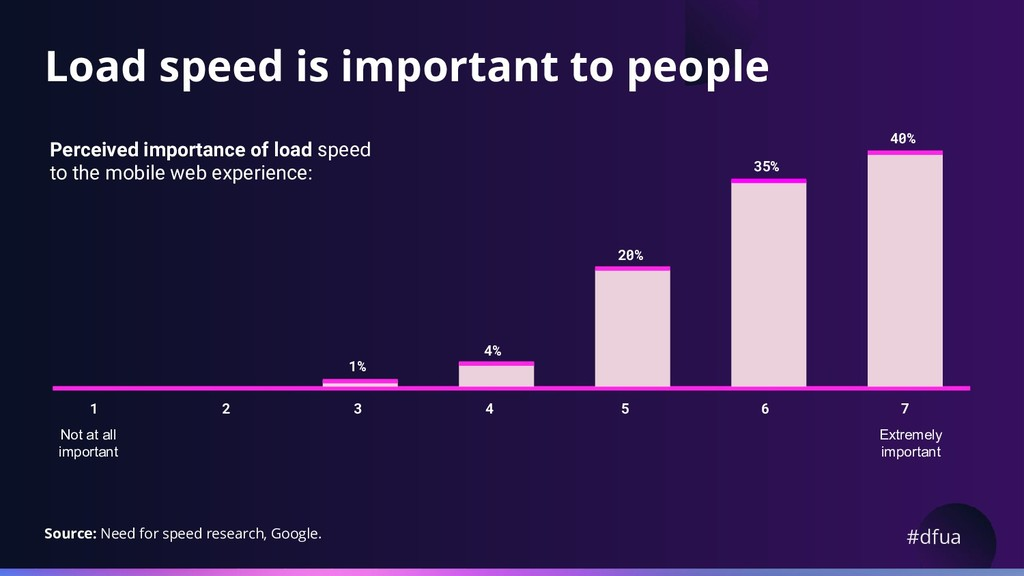 #dfua Load speed is important to people Perceiv...