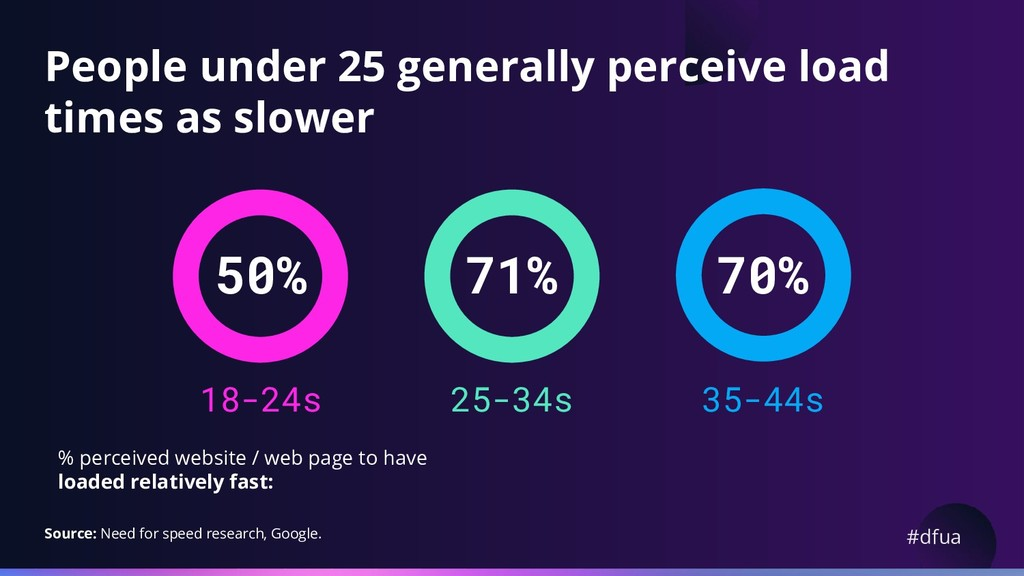 #dfua 70% People under 25 generally perceive lo...
