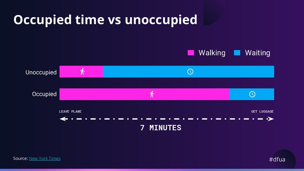 #dfua Occupied time vs unoccupied Waiting Walki...