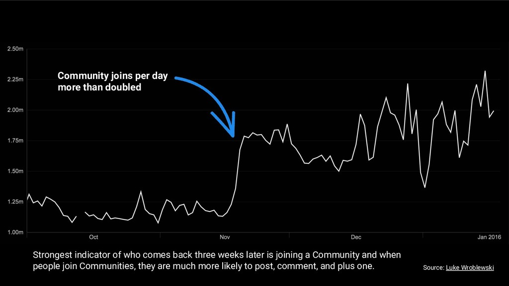 Community joins per day more than doubled Stron...