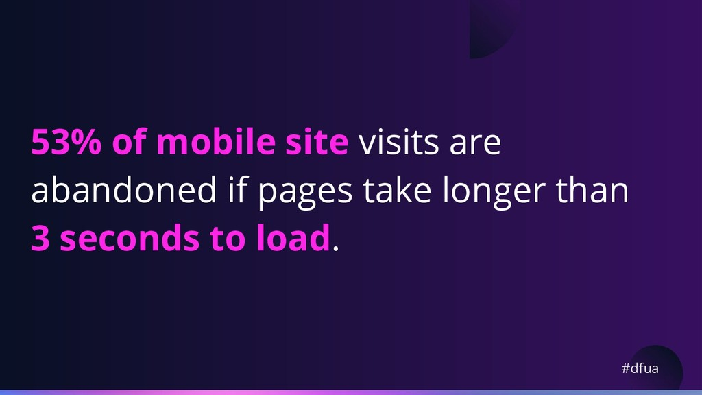 #dfua 53% of mobile site visits are abandoned i...