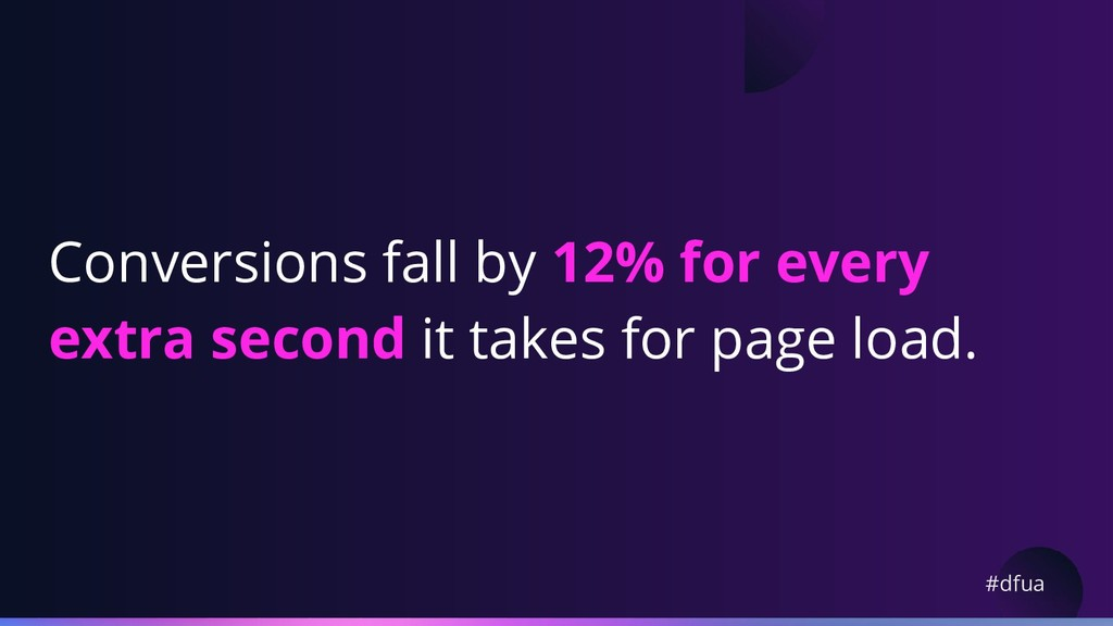 #dfua Conversions fall by 12% for every extra s...
