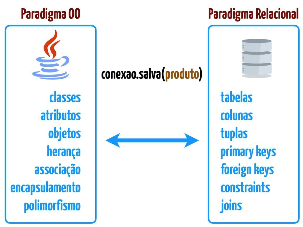 Paradigma Relacional Paradigma OO classes atrib...