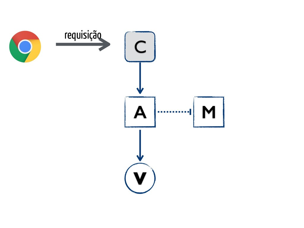 requisição C A V M