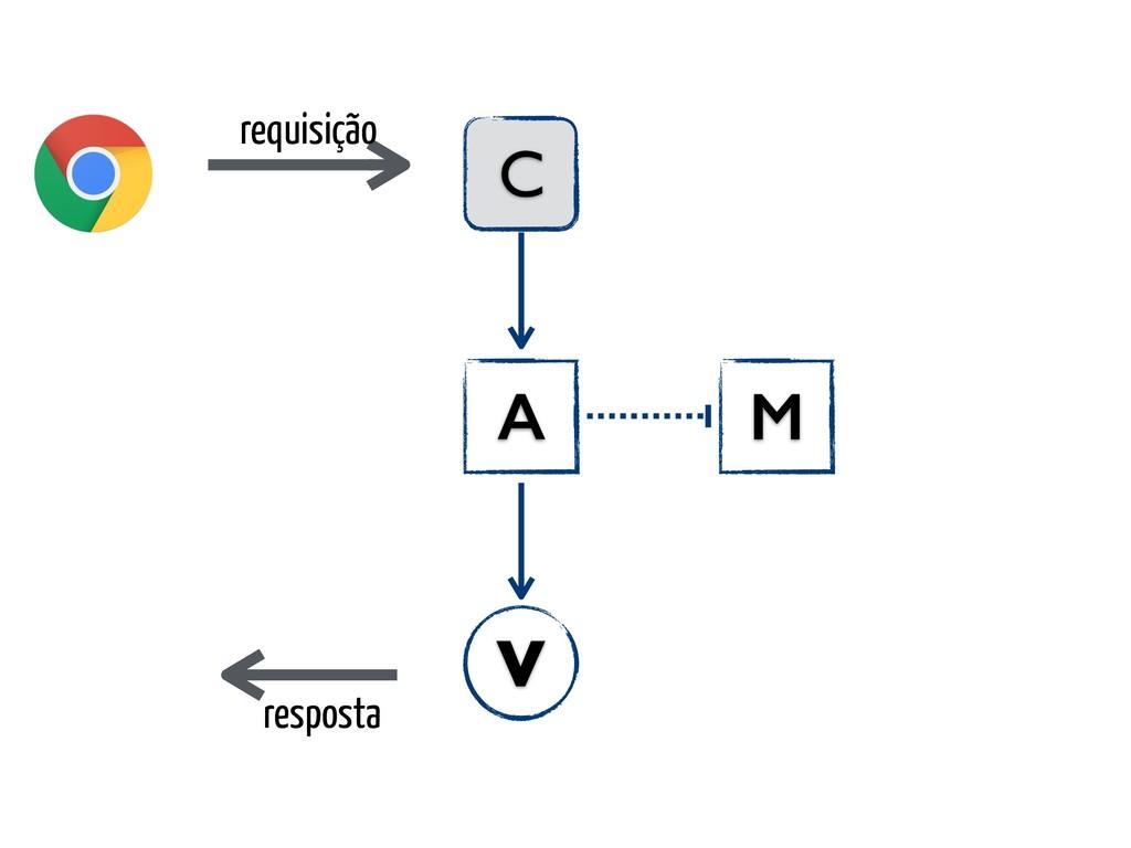 requisição C A V resposta M