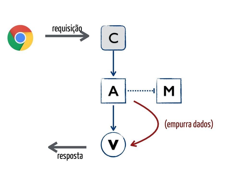 requisição C A V resposta M (empurra dados)