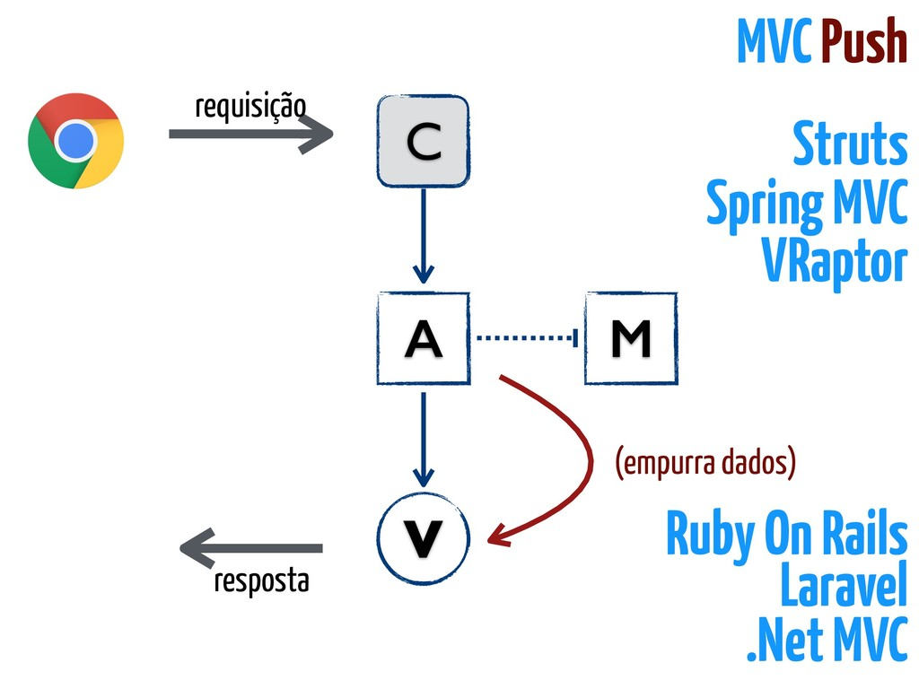 requisição C A V resposta M (empurra dados) MVC...