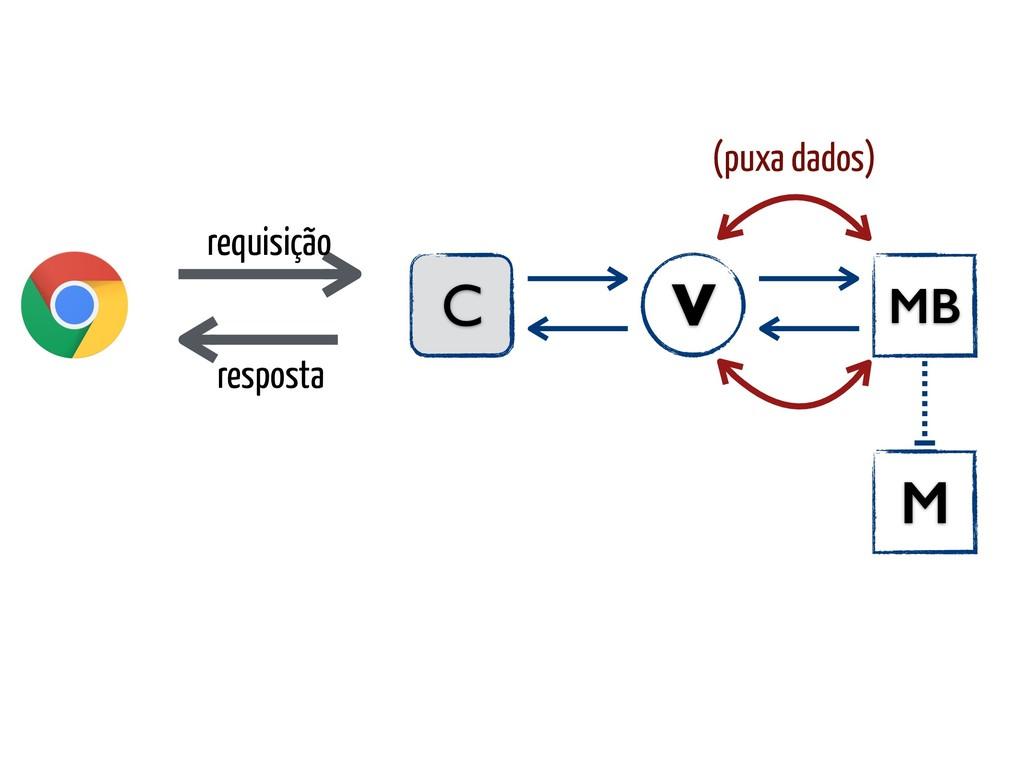 requisição C MB V resposta M (puxa dados)