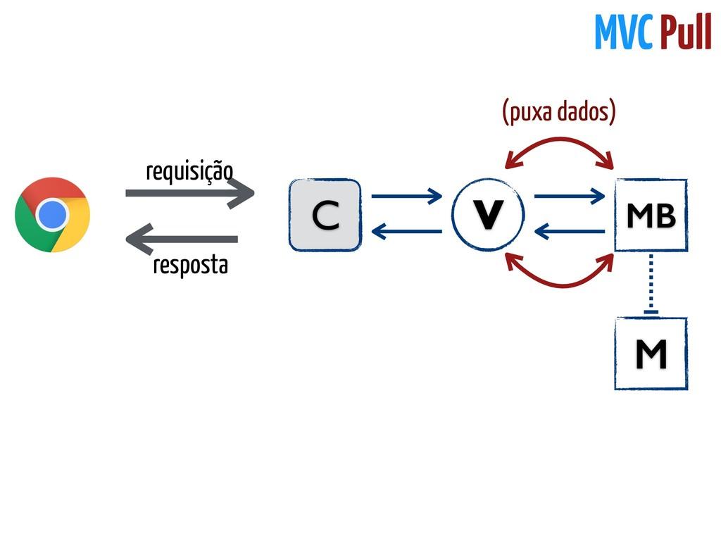 requisição C MB V resposta M (puxa dados) MVC P...