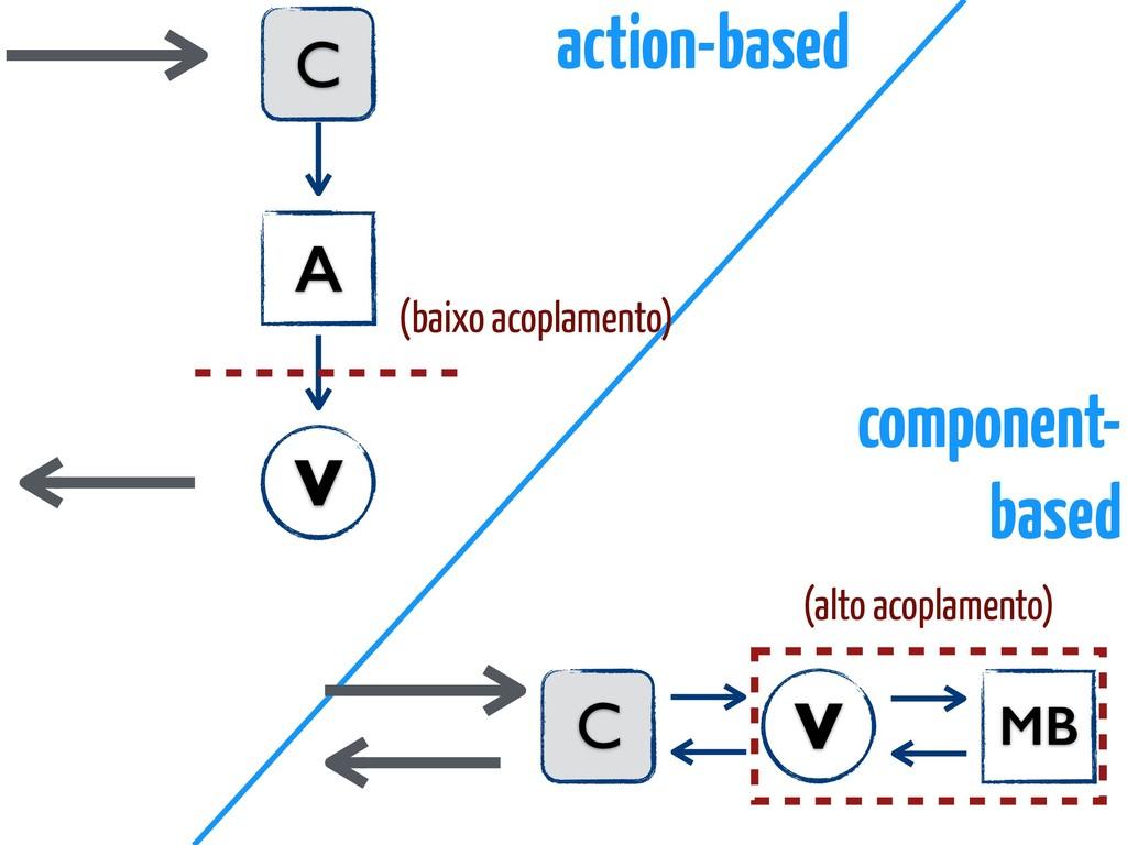 C A V C MB V (baixo acoplamento) (alto acoplame...