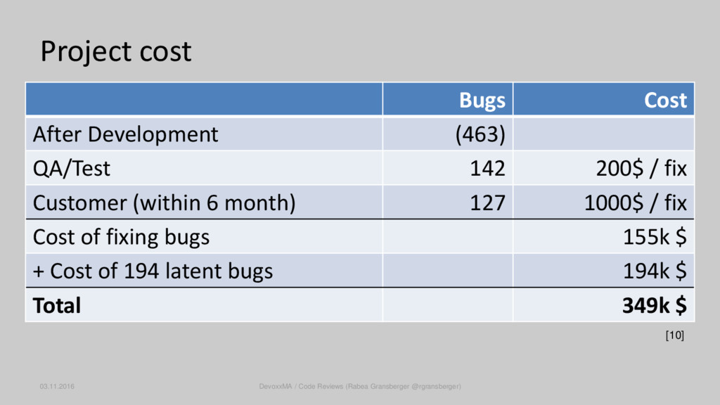 Project cost [10] Bugs Cost After Development (...