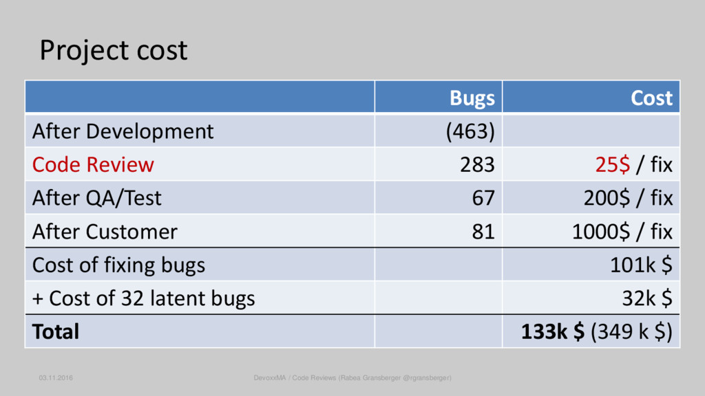 Project cost Bugs Cost After Development (463) ...