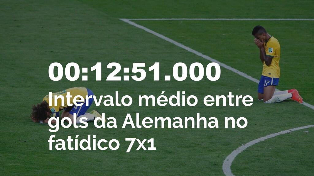 00:12:51.000 Intervalo médio entre gols da Alem...