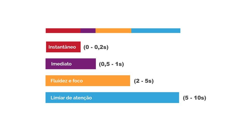 (0 - 0,2s) Instantâneo Imediato (0,5 - 1s) Flui...