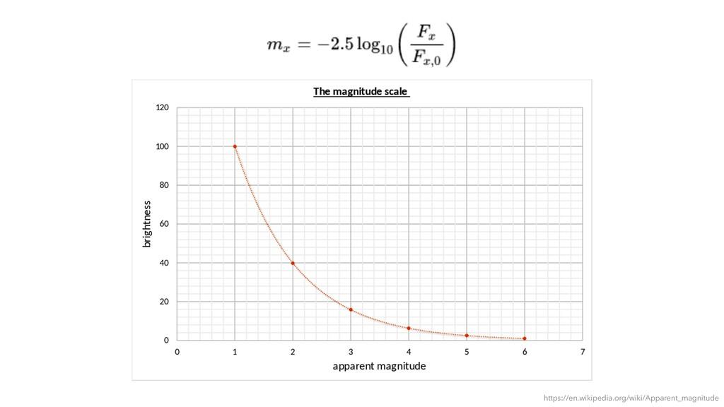 https://en.wikipedia.org/wiki/Apparent_magnitude