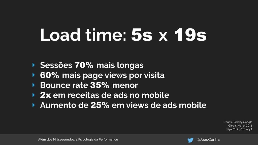 ‣ Sessões 70% mais longas ‣ 60% mais page views...