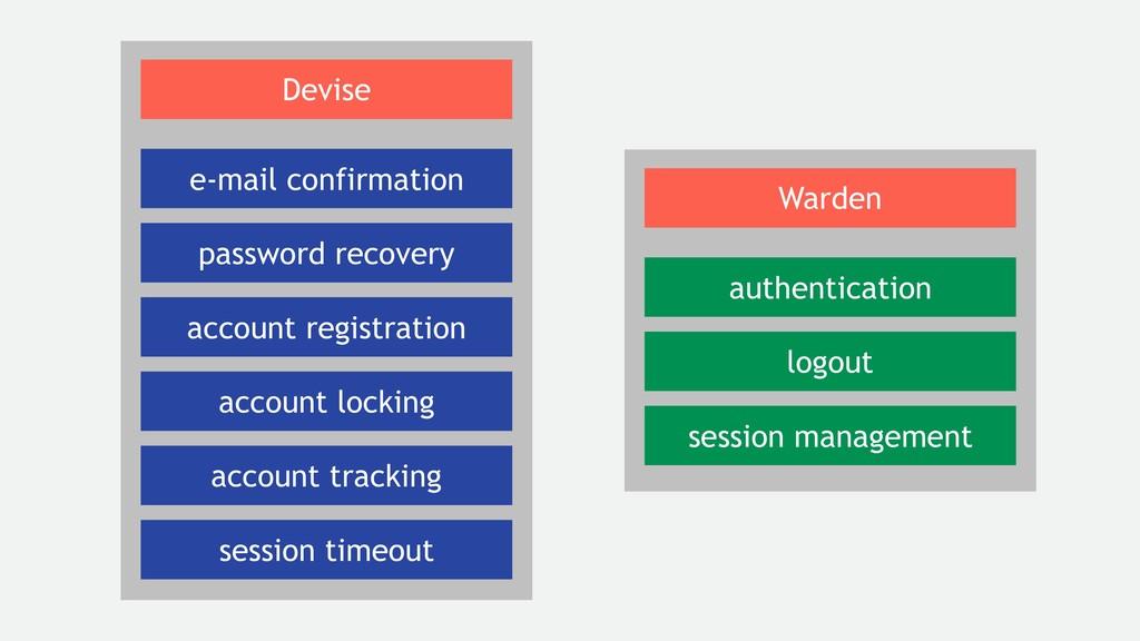 authentication logout session management Warden...