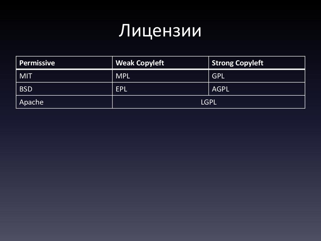 Лицензии Permissive Weak Copyleft Strong Copyle...