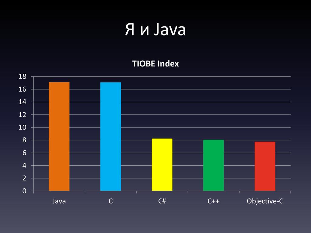 Я и Java 0 2 4 6 8 10 12 14 16 18 Java C C# C++...