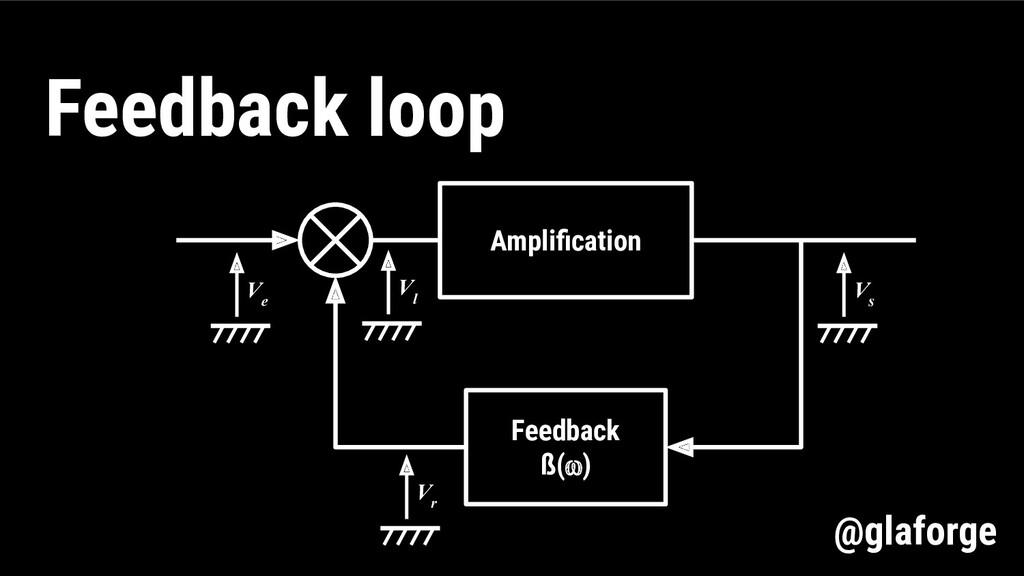 Amplification Feedback ß(⍵) V e V l V r V s Feed...