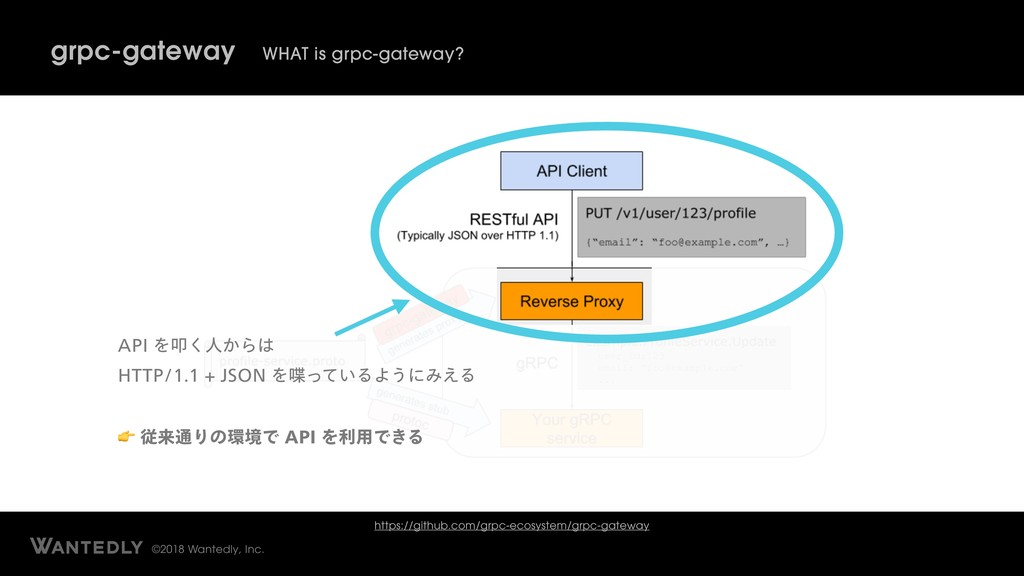 ©2018 Wantedly, Inc. grpc-gateway WHAT is grpc-...