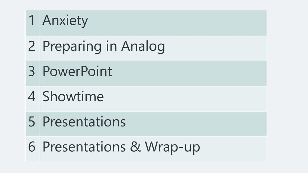 1 Anxiety 2 Preparing in Analog 3 PowerPoint 4 ...