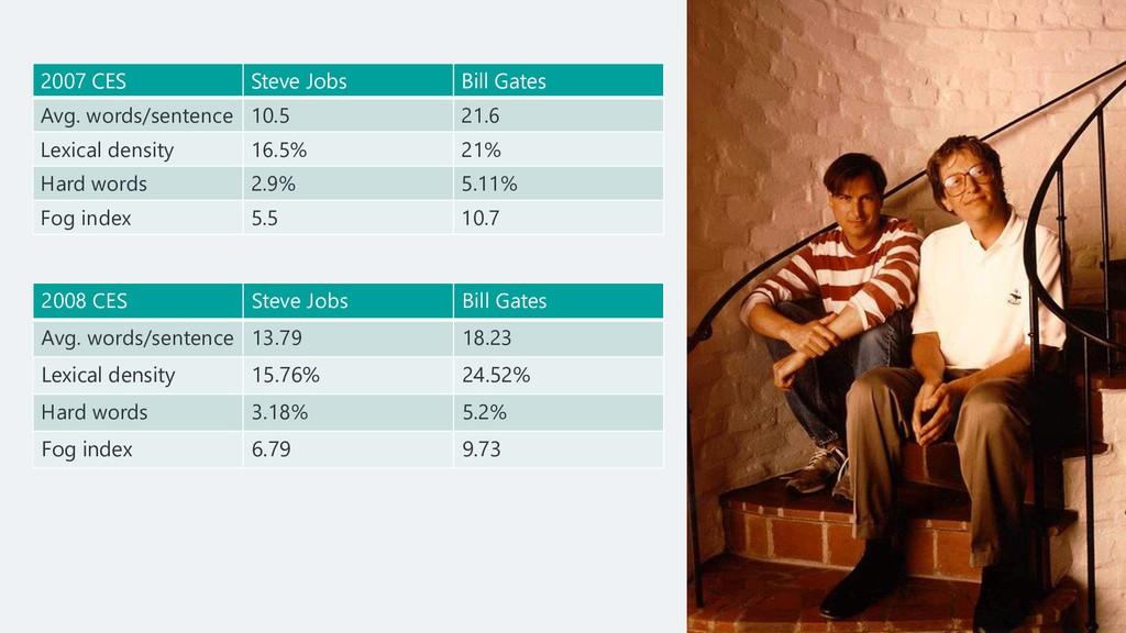 2007 CES Steve Jobs Bill Gates Avg. words/sente...