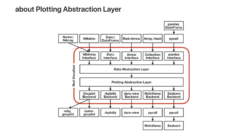 about Plotting Abstraction Layer