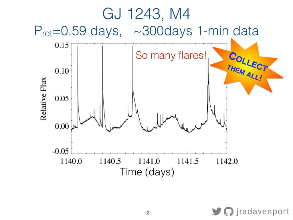 Time (days) GJ 1243, M4 Prot=0.59 days, ~300day...