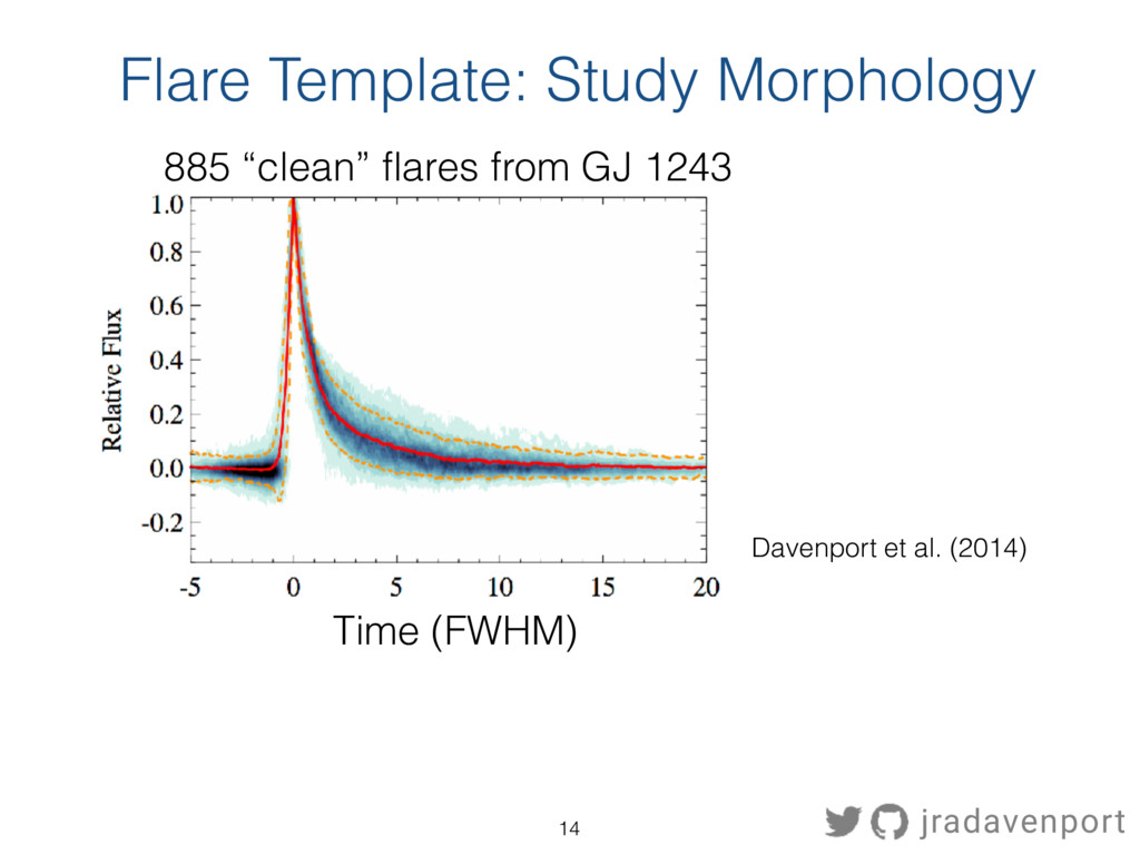 """Flare Template: Study Morphology 885 """"clean"""" fl..."""