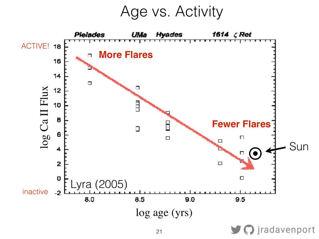 21 Age vs. Activity Lyra (2005) log Ca II Flux ...