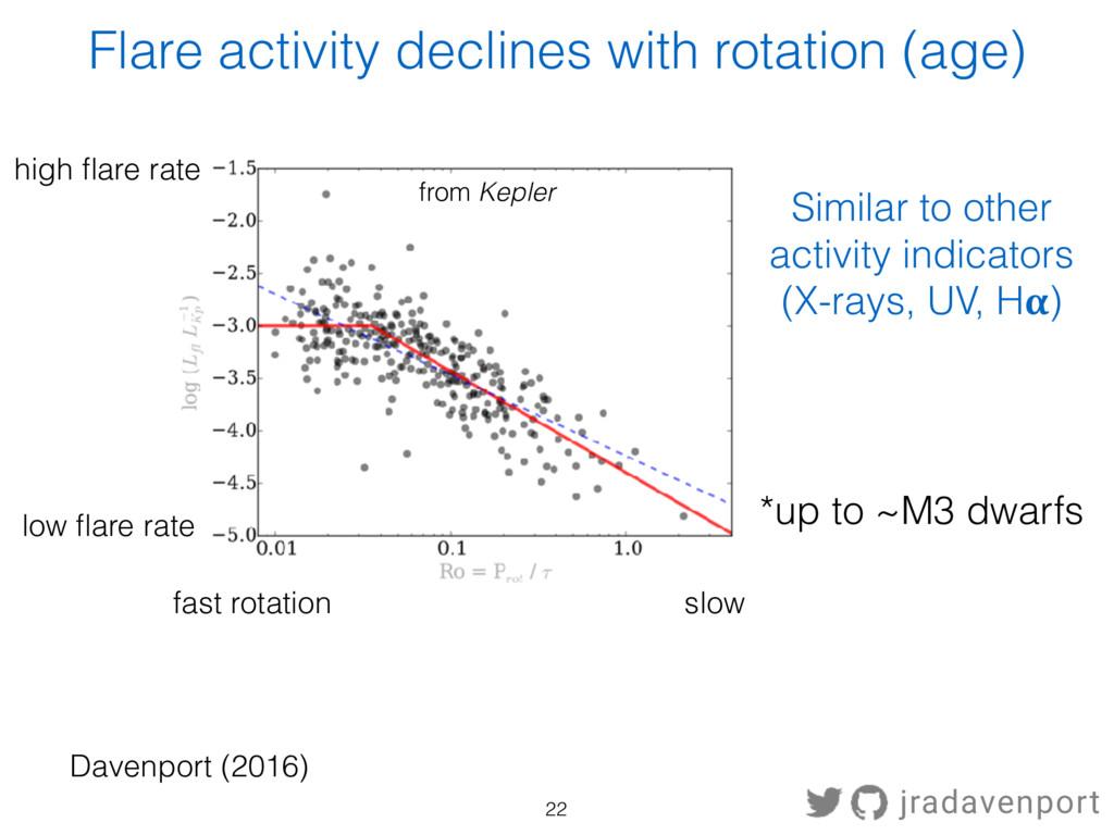 from Kepler fast rotation Davenport (2016) slow...